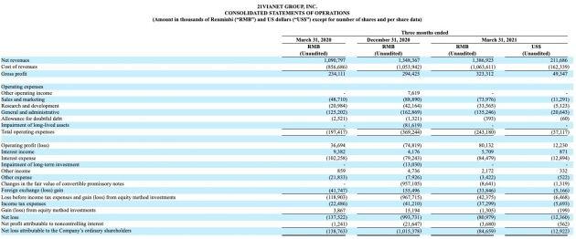 世纪互联第一季度净营收13.86亿元 同比增长27.1%