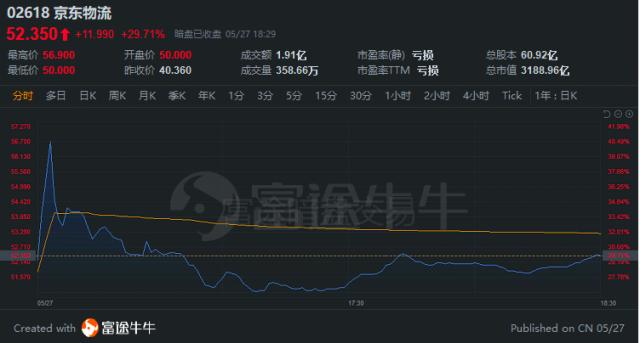 京东物流昨日暗盘收涨29.71% 每手赚1199港元