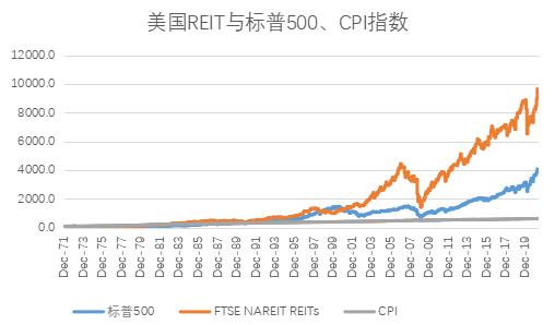 另类资产中的翘楚REITs――FOF投资新选择