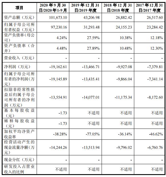 """瑞博生物科创板IPO""""撤单""""背后:3年多累亏近5亿 尚无产品实现商业化销售"""