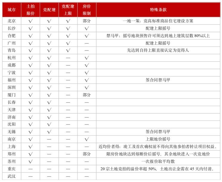 数据来源:CRIC。截止5月21日,武汉土拍细则仍未公开。