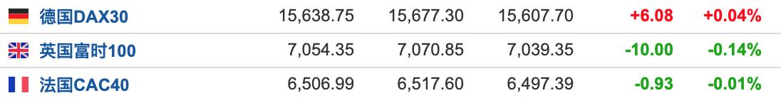 美股盘前:三大期指弱势震荡 市场静候5月非农数据