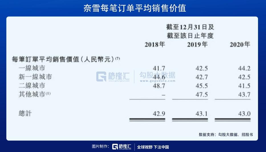 """奈雪的茶通过聆讯:抢占""""茶饮第一股"""",全年盈利6217万"""
