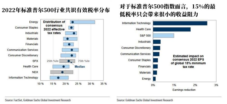 15%的全球最低税率一旦落地,将如何影响标普500指数?