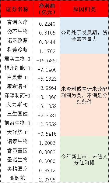 科创板63家生物医药企业共分红38.35亿 热景生物分红率、股息率双高