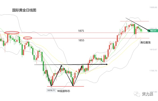 黄力晨:黄金价格高位震荡 走势面临方向选择