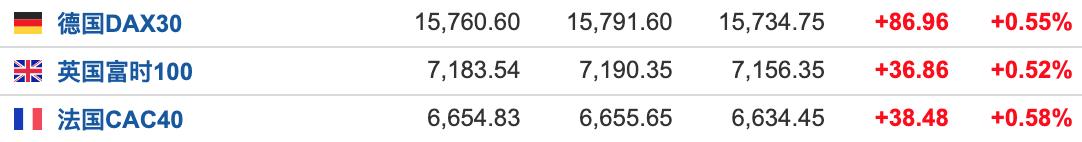 美股盘前:三大期指弱势震荡 顺周期股表现出色