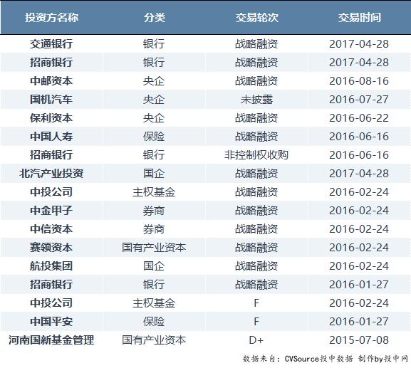 揭秘滴滴上市背后的国资股东:招行中投人寿邮政等近20家在列