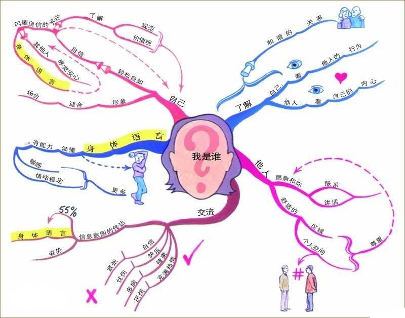 毕业生制作两米思维导图 新东方在线教你这样利用思维导图学习