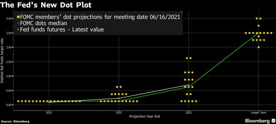 """通胀观点大PK:达利欧和萨默斯""""威胁论""""VS鲍威尔""""暂时论"""""""