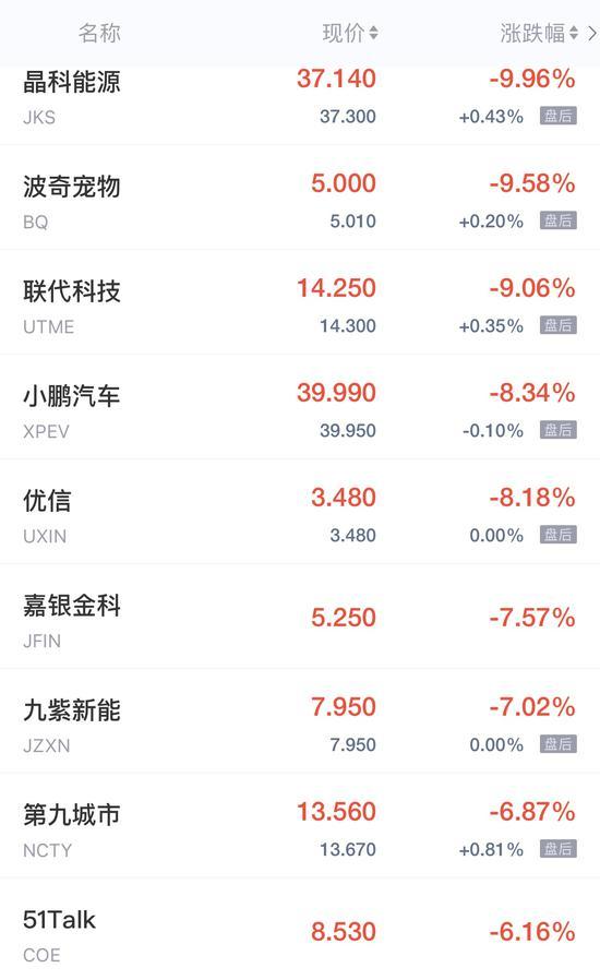 热门中概股周二收盘涨跌不一 满帮集团IPO首日收涨逾13%