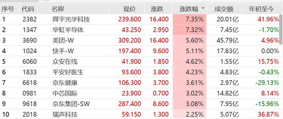 港股恒指尾盘涨幅扩大至2% 美团、快手涨超5%