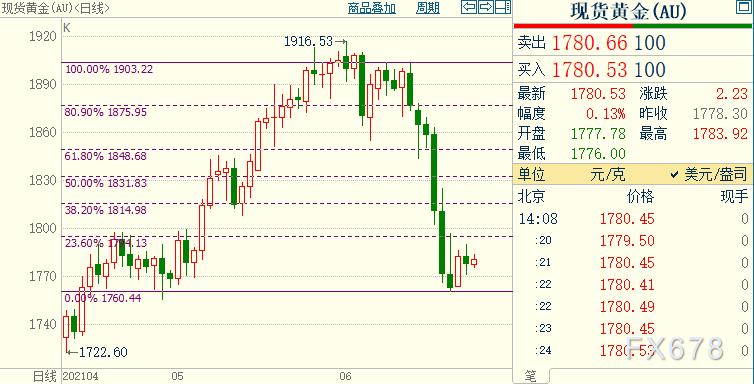 国际金价短线后市继续上看1815美元