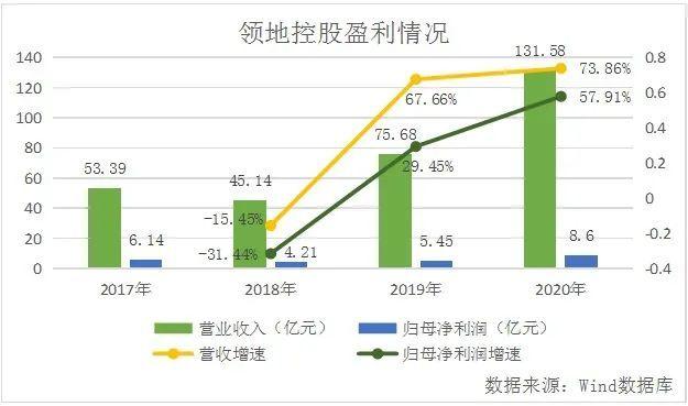 【绿色地产】领地控股盈利水平待提升,绿色建筑发展成其快进短板