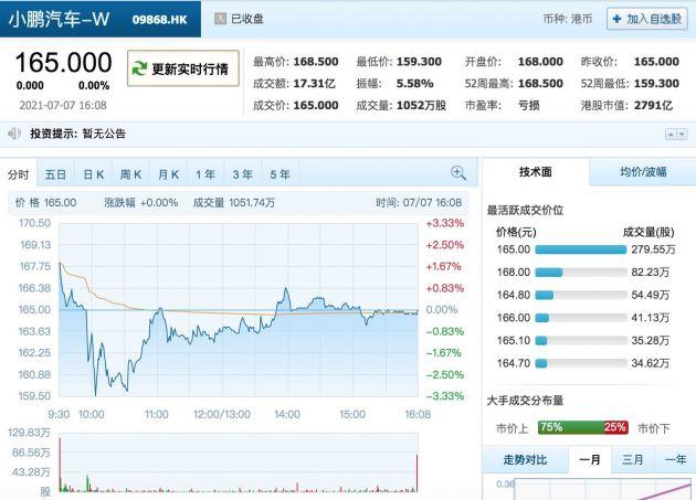 小鹏汽车上市首日收盘价与发行价持平 总市值2791亿港元