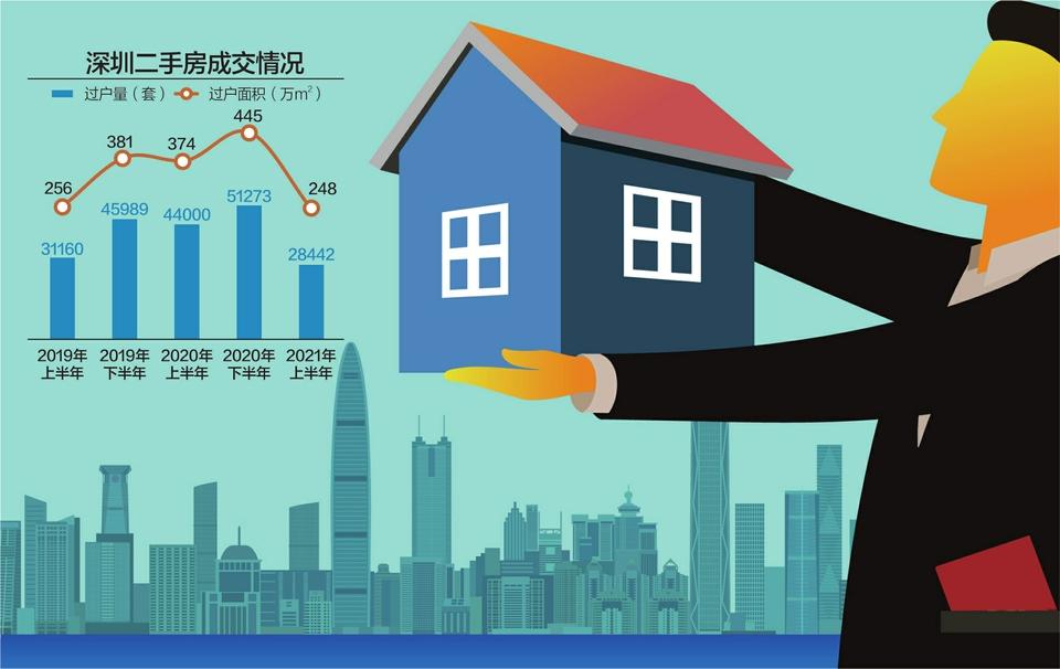 深圳超半数二手房降价出售 上半年成交量同比降35%