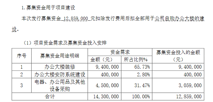 噢易云拟定增募资不超1286万元:用于自购办公大楼的建设