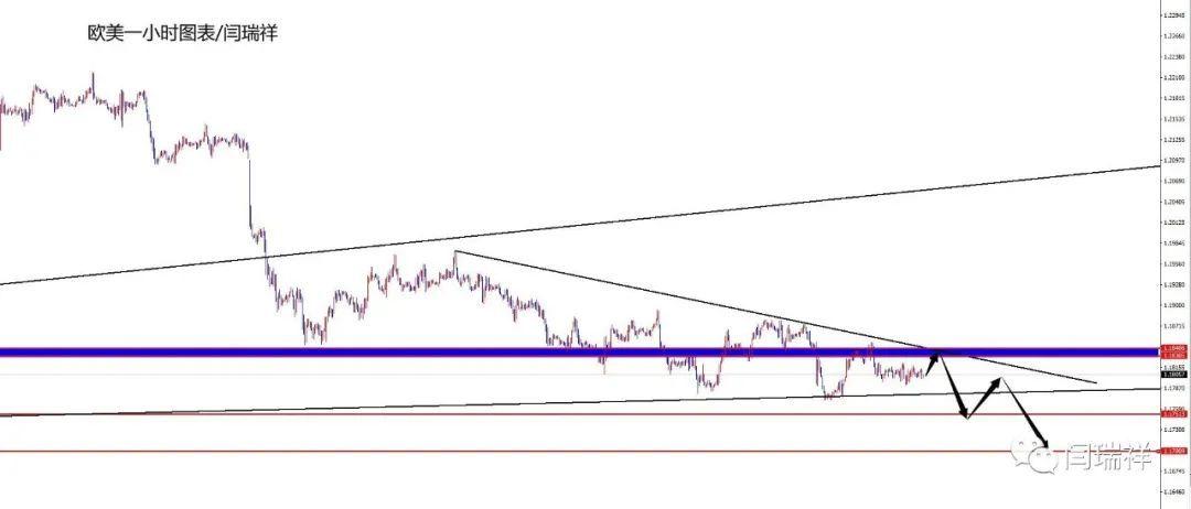 闫瑞祥:黄金趋势线下边缘谨慎追空,欧美关注趋势线压制