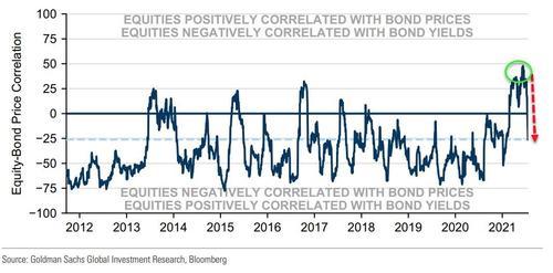 股债相关性彻底回归常态?美债收益率与美股持续第二日反弹  第5张
