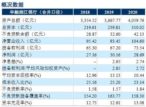 """评级观察 丨 华融湘江银行获维持""""AAA""""评级 公司业务转型成效仍待观察"""