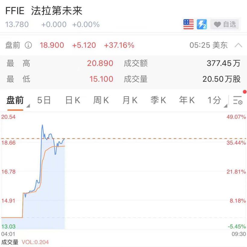 法拉第未来美股盘前涨幅扩大至50%