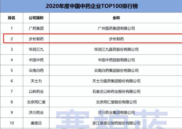 步长制药荣登2020年度中国中药企业TOP100榜单 生物医药业务结硕果