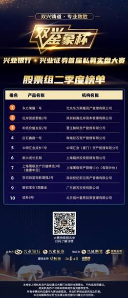"""兴业银走•兴业证券始届""""双兴金象杯""""私募实盘大赛二季度榜单公布"""