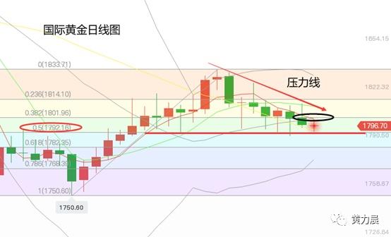 黄力晨:美联储利率决议前夕 黄金价格偏弱震荡