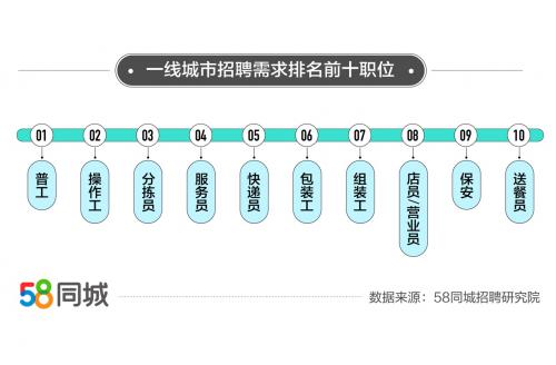 58同城解码一线城市招聘求职情况:北京备受求职者青睐,货运司机求职热度最高