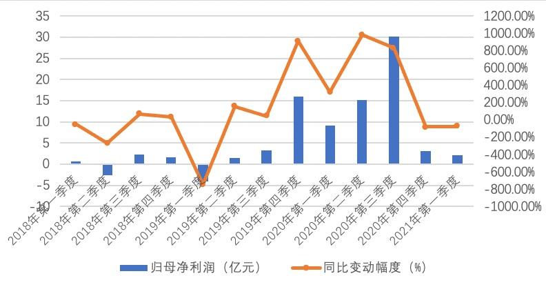 """""""行业老二""""正邦科技预亏14.5亿!降本能否助公司度过周期凛冬?  公司汇"""