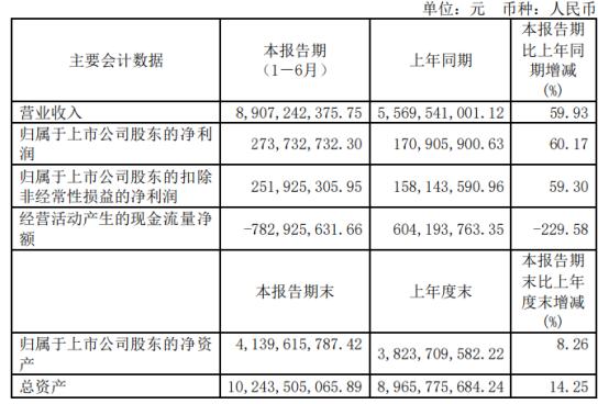 精达股份2021年上半年净利2.74亿增长60.17%铜价、销量同比上涨