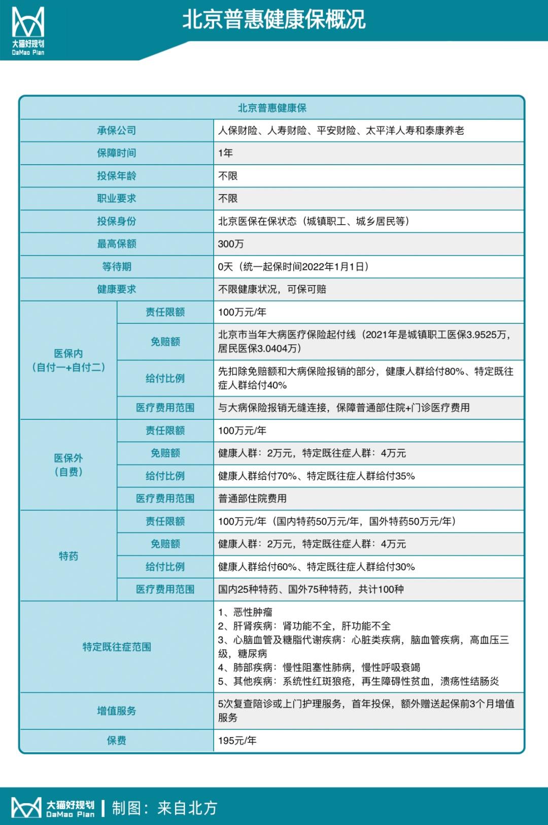 有北京医保的这2000万人看过来,这195元要不要掏?