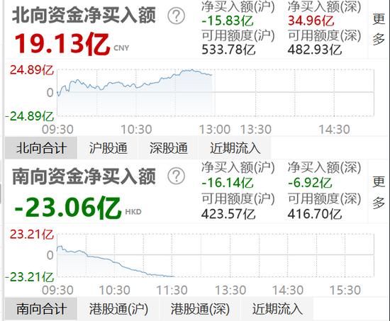 沪深股市暴涨 北向资金半日小幅净流入19.13亿元