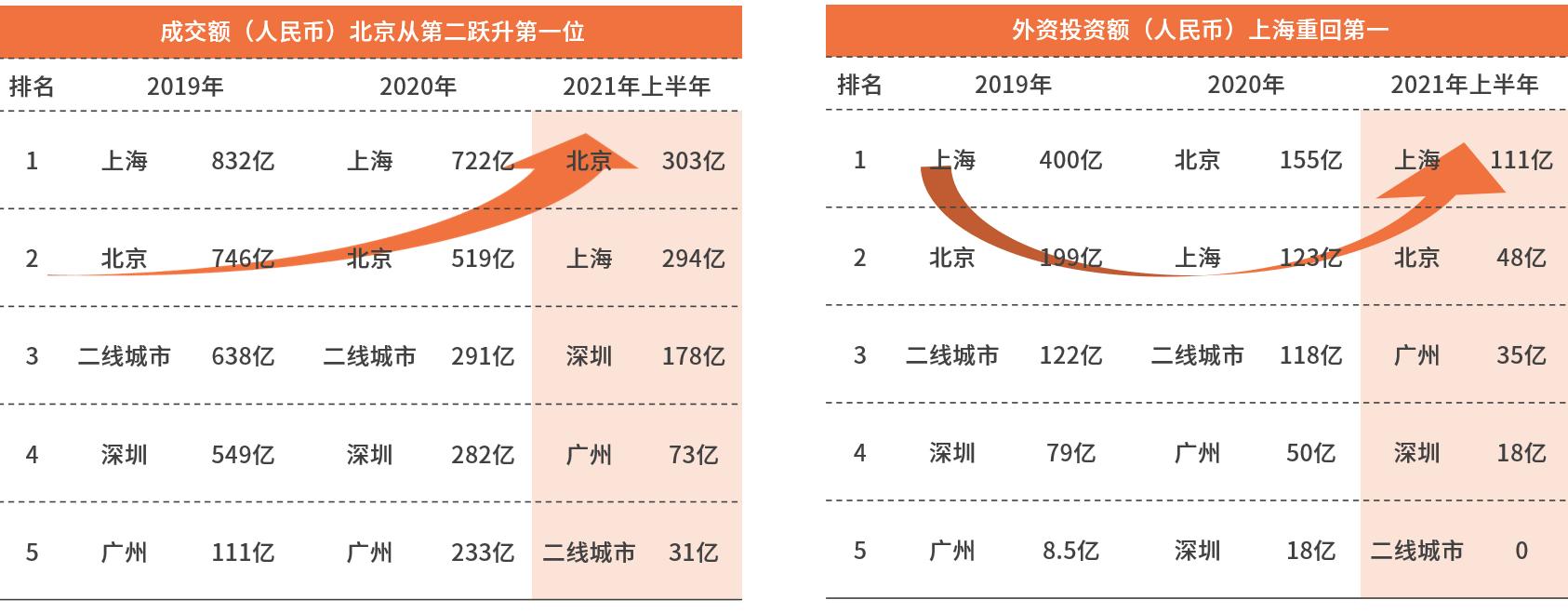 戴德梁行:2021上半年中国内地大宗交易市场盘点