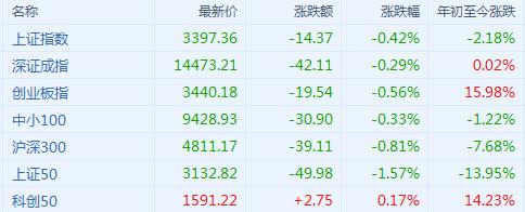 A股收评:三大指数齐跌,锂电池等高景气度板块相关个股再现涨停潮