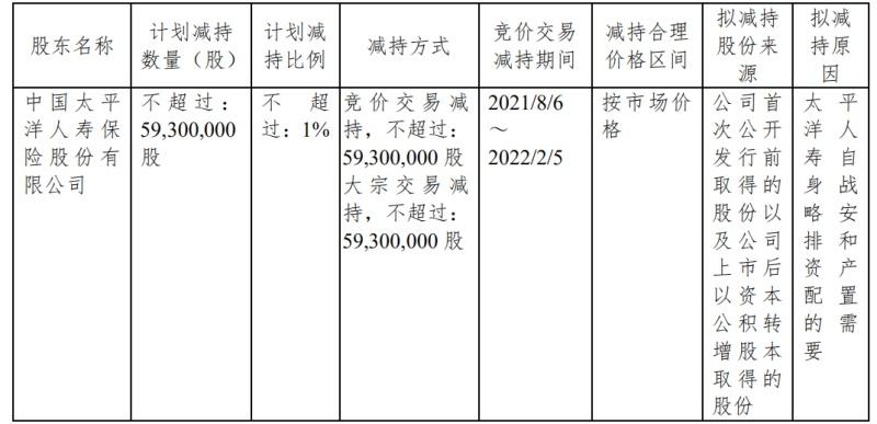 杭州银行频遭险企股东减持,太平洋人寿再度减持5930万股