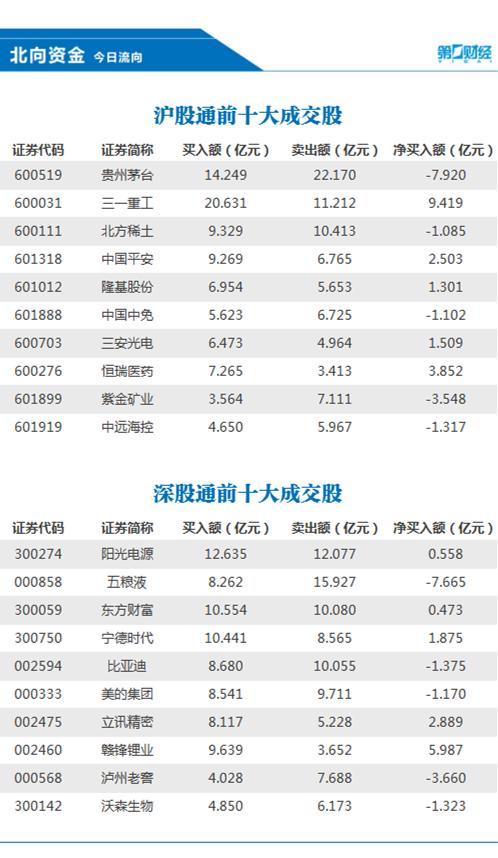 北向资金今日净流入17.99亿元,抛售贵州茅台近8亿元