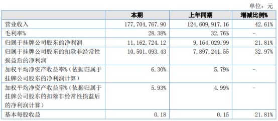 芭薇股份2021年上半年净利1116.27万增长21.81%个护类产品销量增长
