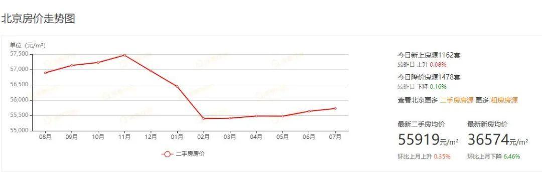 北京杭州成都同一天升级调控,围堵投机炒房,购房者的利好来了