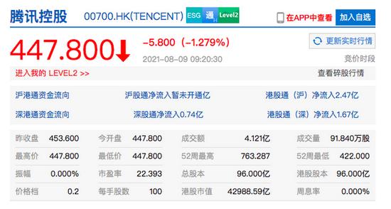 腾讯控股开跌1.28%此前北京海淀区人民检察院对其拟提起民事公益诉讼