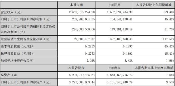 上风渠道深化拓展,华帝股份半年业绩大赠近六成