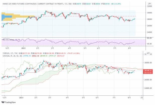 � 京外�R股市日�u:日�指�敌》�上�q,美元�度赵��R率回落