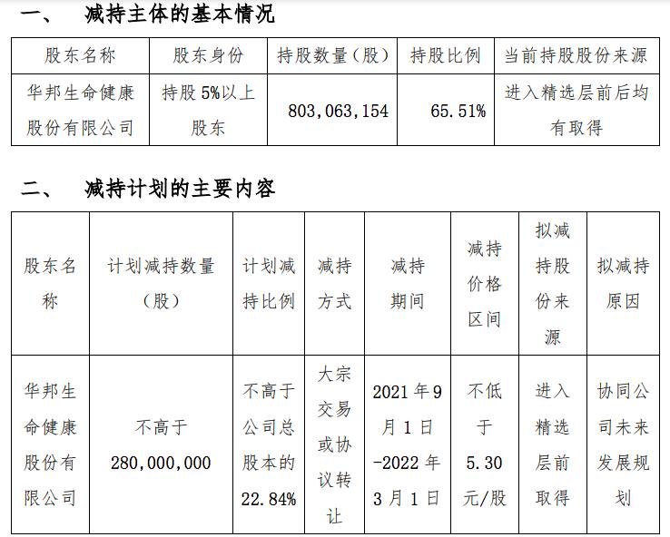 颖泰生物加快谋划转板:控股股东华邦健康推2.8亿股大宗减持方案