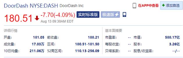二季度开支翻倍美最大外卖平台DoorDash开跌超4%