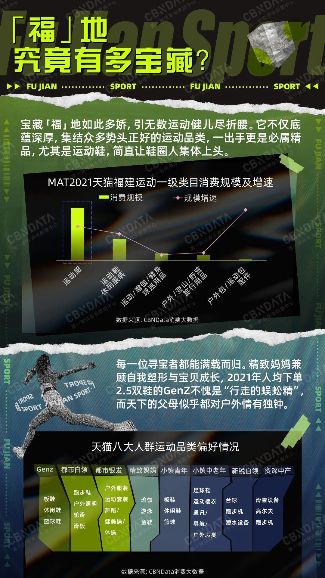 """超五成国产运动品牌居然都姓""""福""""?揭秘福建运动产业带发展现状 CBNData报告"""