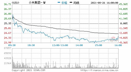 小米集团斥1.98亿港元回购815万股