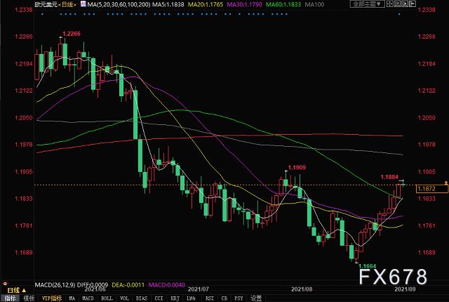 欧洲央行鹰派声音再起,欧元兑美元创一个月新高