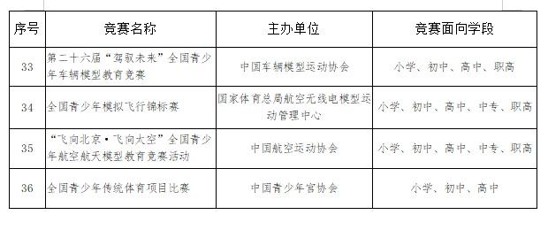 教育部公布2021-2022学年全国中小学生竞赛活动,36项赛事入选