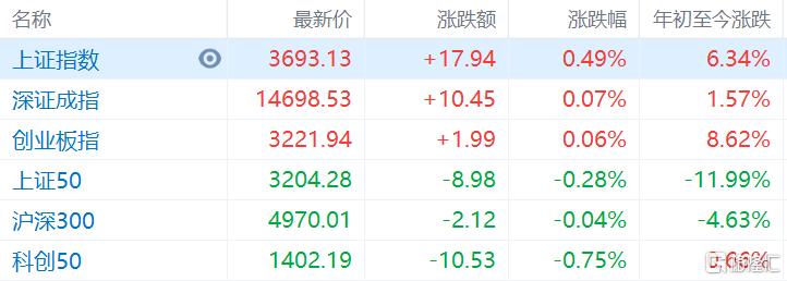 A股收评:资源股大涨,军工概念午后走强