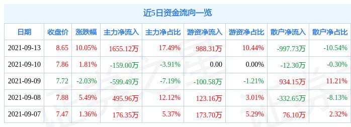 9月13日永吉股份涨停分析:烟草,包装印刷概念热股